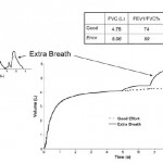 Spirometry Test Result Without Nose Clips