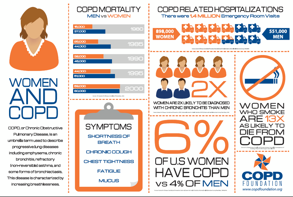 COPD Foundation: Women and COPD