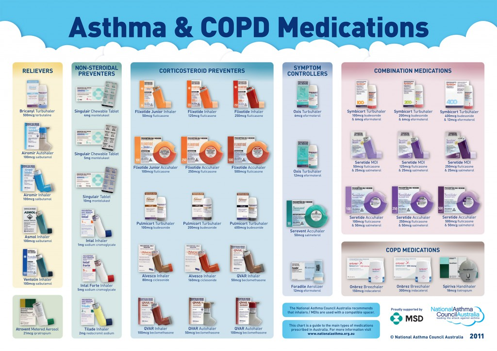 NAC-Australia-asthma_medication_chart